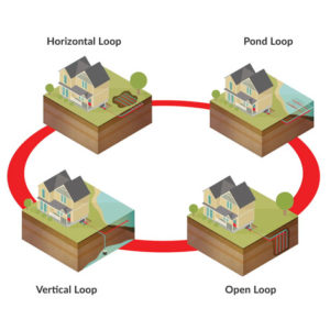Examples of Geothermal Heating and Cooling
